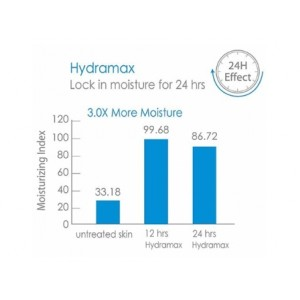 Loveisderma Hydramax Serum (60ml)
